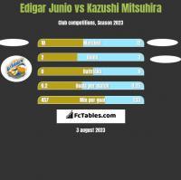 Edigar Junio vs Kazushi Mitsuhira h2h player stats