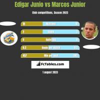 Edigar Junio vs Marcos Junior h2h player stats