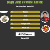 Edigar Junio vs Shuhei Akasaki h2h player stats