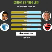 Edilson vs Filipe Luis h2h player stats