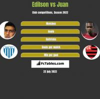 Edilson vs Juan h2h player stats