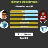 Edilson vs William Pottker h2h player stats