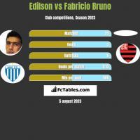 Edilson vs Fabricio Bruno h2h player stats