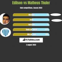 Edilson vs Matheus Thuler h2h player stats