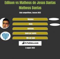 Edilson vs Matheus de Jesus Dantas Matheus Dantas h2h player stats