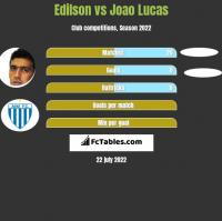 Edilson vs Joao Lucas h2h player stats
