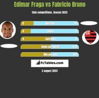 Edimar Fraga vs Fabricio Bruno h2h player stats