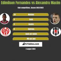 Edimilson Fernandes vs Alexandru Maxim h2h player stats