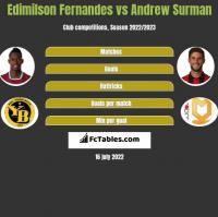 Edimilson Fernandes vs Andrew Surman h2h player stats