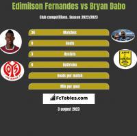 Edimilson Fernandes vs Bryan Dabo h2h player stats