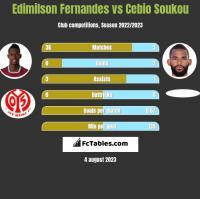 Edimilson Fernandes vs Cebio Soukou h2h player stats