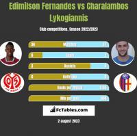 Edimilson Fernandes vs Charalambos Lykogiannis h2h player stats
