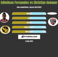 Edimilson Fernandes vs Christian Gebauer h2h player stats