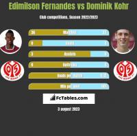 Edimilson Fernandes vs Dominik Kohr h2h player stats