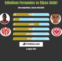 Edimilson Fernandes vs Ellyes Skhiri h2h player stats