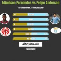 Edimilson Fernandes vs Felipe Anderson h2h player stats
