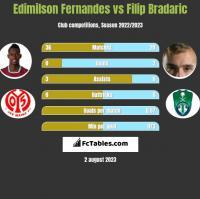Edimilson Fernandes vs Filip Bradaric h2h player stats