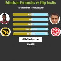 Edimilson Fernandes vs Filip Kostic h2h player stats
