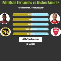 Edimilson Fernandes vs Gaston Ramirez h2h player stats