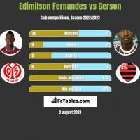 Edimilson Fernandes vs Gerson h2h player stats