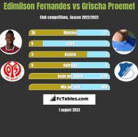 Edimilson Fernandes vs Grischa Proemel h2h player stats