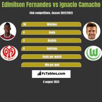 Edimilson Fernandes vs Ignacio Camacho h2h player stats