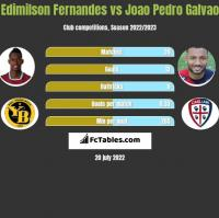 Edimilson Fernandes vs Joao Pedro Galvao h2h player stats