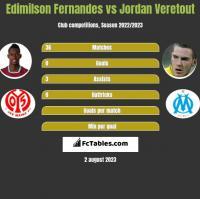 Edimilson Fernandes vs Jordan Veretout h2h player stats