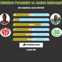 Edimilson Fernandes vs Joshua Guilavogui h2h player stats