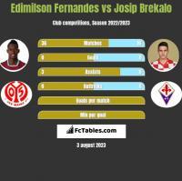 Edimilson Fernandes vs Josip Brekalo h2h player stats