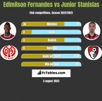 Edimilson Fernandes vs Junior Stanislas h2h player stats