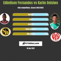 Edimilson Fernandes vs Karim Onisiwo h2h player stats