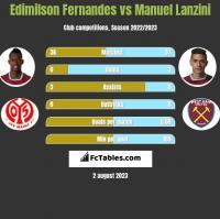 Edimilson Fernandes vs Manuel Lanzini h2h player stats