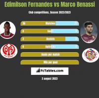 Edimilson Fernandes vs Marco Benassi h2h player stats