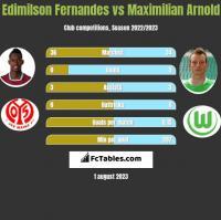Edimilson Fernandes vs Maximilian Arnold h2h player stats
