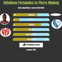 Edimilson Fernandes vs Pierre Malong h2h player stats