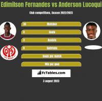 Edimilson Fernandes vs Anderson Lucoqui h2h player stats
