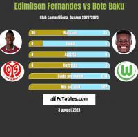 Edimilson Fernandes vs Bote Baku h2h player stats