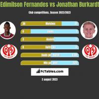 Edimilson Fernandes vs Jonathan Burkardt h2h player stats