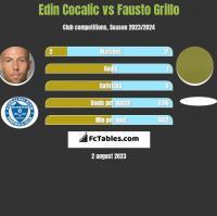Edin Cocalic vs Fausto Grillo h2h player stats