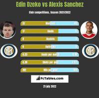 Edin Dzeko vs Alexis Sanchez h2h player stats