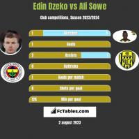 Edin Dzeko vs Ali Sowe h2h player stats