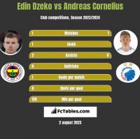Edin Dzeko vs Andreas Cornelius h2h player stats