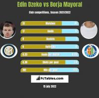 Edin Dzeko vs Borja Mayoral h2h player stats