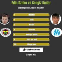Edin Dzeko vs Cengiz Under h2h player stats