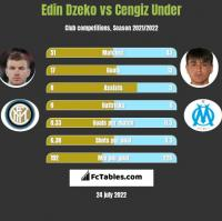 Edin Dzeko vs Cengiz Under h2h player stats