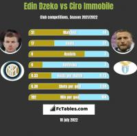 Edin Dzeko vs Ciro Immobile h2h player stats