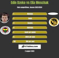 Edin Dzeko vs Elia Meschak h2h player stats