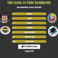 Edin Dzeko vs Fabio Quagliarella h2h player stats