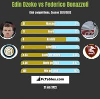Edin Dzeko vs Federico Bonazzoli h2h player stats